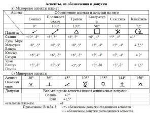 Орбы аспектов (ВШКА)