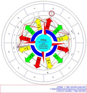Знаки Зодиака. Актуальные сферы