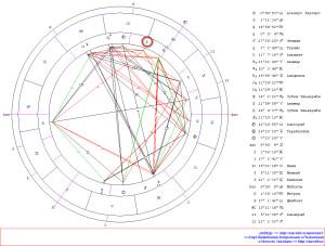 Ингрессия Венеры в Скорпион. Гороскоп