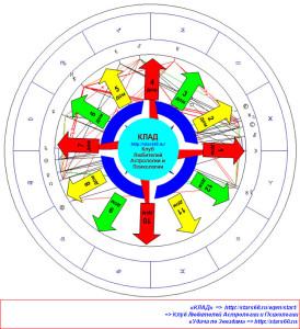 Ингрессия Луны в знак Овна. Актуальные сферы для Знаков Зодиака на 17-19 сентября