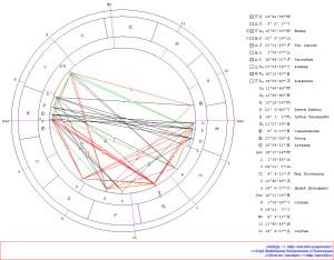 Ингрессия Луны в знак Овна. Гороскоп