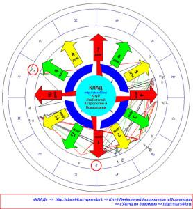 Ингрессия Марса в Козерог. Актуальные сферы для Знаков Зодиака