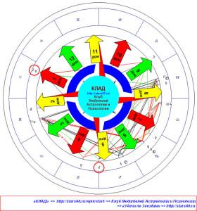Ритм Белая Луна-Уран. Актуальные сферы для Знаков Зодиака