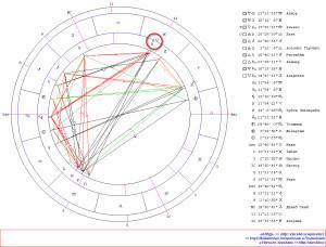 Соединение Луна-Нептун. Гороскоп