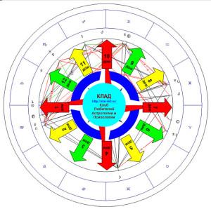 Солнце в Весах. Актуальные сферы для Знаков Зодиака