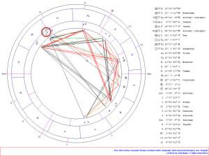 Соединение Меркурий-Юпитер.  Гороскоп