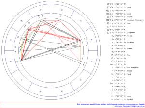 Соединение Луна-Венера. Гороскоп