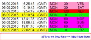 2016-09-06 Аспекты дня