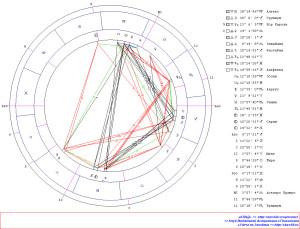 Ингрессия Луны в Козерог. Гороскоп
