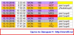 Аспекты на 15.09