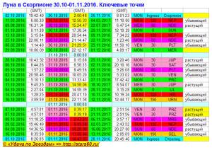Луна в Скорпионе 30.10-01.11.2016. Ключевые точки