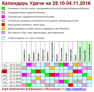 Календарь Удачи на 28.10-04.11.2016