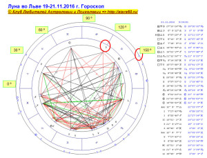 Луна во Льве 19-21.11.2016 г. Гороскоп