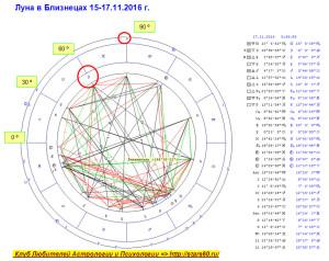 Луна в Близнецах 15-17.11.2016 г. Гороскоп