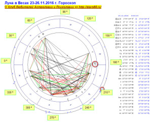 Луна в Весах 23-26.11.2016 г. Гороскоп