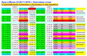 Луна в Весах 23-26.11.2016 г. Ключевые точки