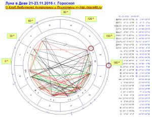 Луна в Деве 21-23.11.2016 г. Гороскоп