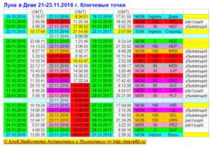 Луна в Деве 21-23.11.2016 г. Ключевые точки