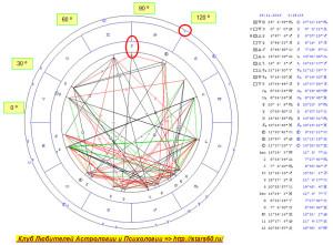 Луна в Раке 17-19.11.2016 г. Гороскоп