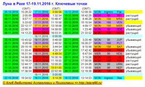 Луна в Раке 17-19.11.2016 г. Ключевые точки