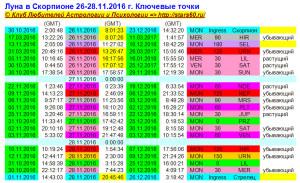 Луна в Скорпионе 26-28.11.2016 г. Ключевые точки