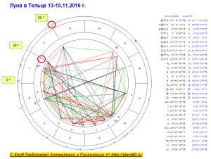 Луна в Тельце 13-15.11.2016 г