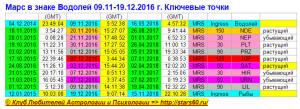 Марс в знаке Водолей 09.11-19.12.2016 г. Ключевые точки