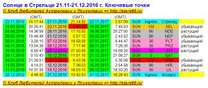Солнце в Стрельце 21.11-21.12.2016 г. Ключевые точки