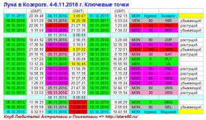 Луна в Козероге. 4-6.11.2016 г. Ключевые точки