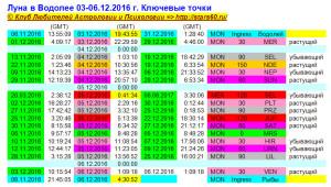 Луна в Водолее 03-06.12.2016 г. Ключевые точки