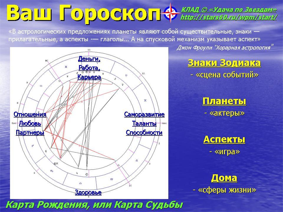Как сделать для себя гороскоп на 557