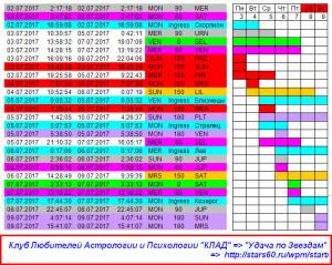 Удача по Звездам 3-9 июля