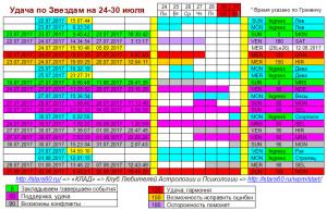 Удача по Звездам 24-30 июля