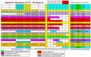 Удача по Звездам на 14-20 августа
