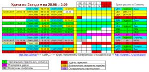 Удача по Звездам на 28 августа - 3 сентября