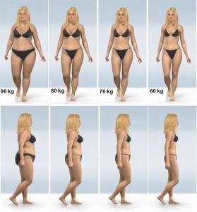 Эффективная коррекция веса по гороскопу