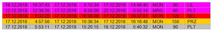 Астрологическая погода на 17 декабря 2018 г.