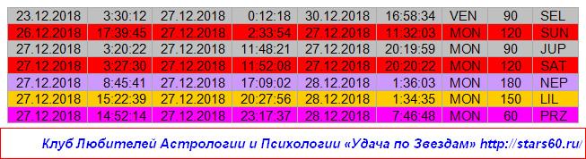 Удача по Звездам на 27 декабря