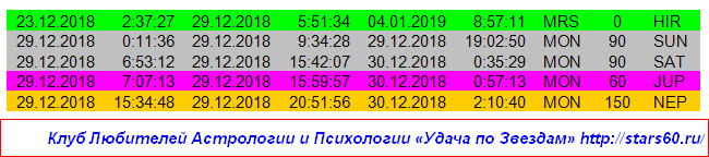 Удача по Звездам на 29 декабря