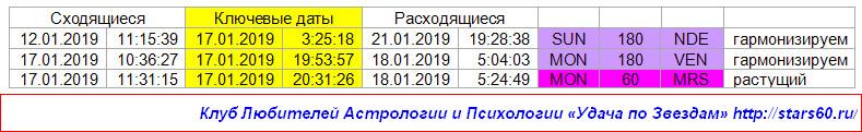 Удача по Звездам на 17 января