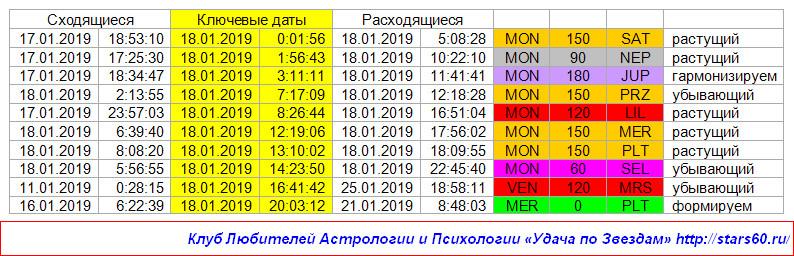 Удача по Звездам на 18 января