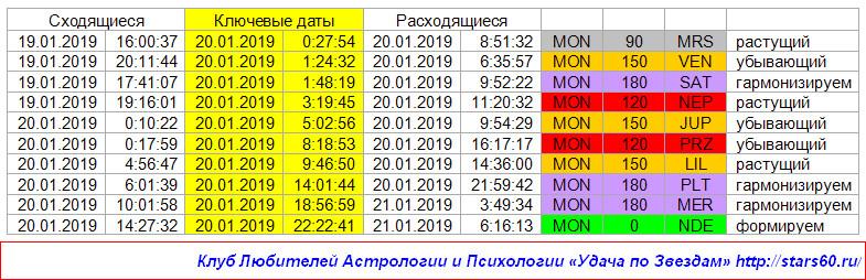 Удача по Звездам на 20 января