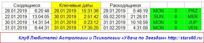 Здоровье по гороскопу на 22.01-01.02
