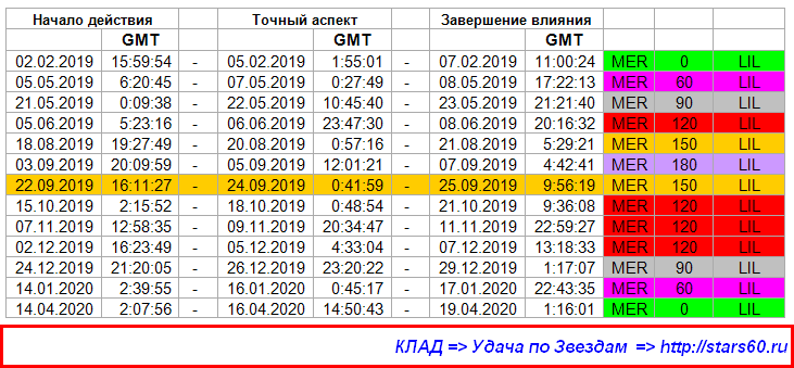 Астрология в Пскове