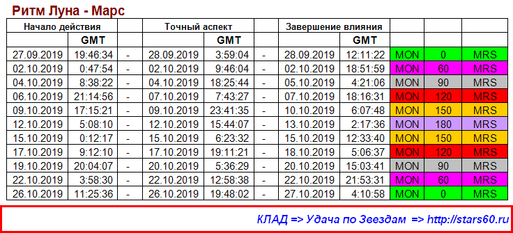 Астролог Паша Алексеев