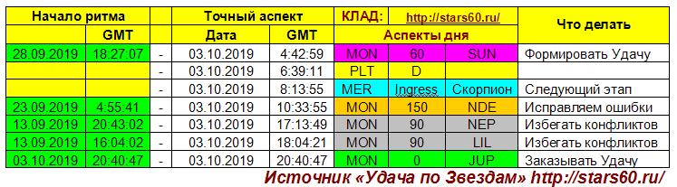 Паша Алексеев. Астролог. Псков