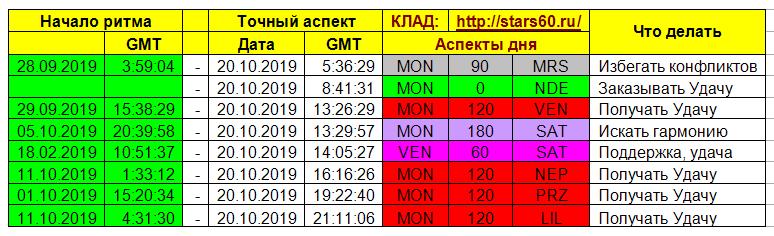 Удача по Звездам от Астролога  Паши Алексеева. Псков.