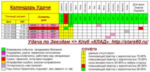 Календарь Удачи на 3 июля