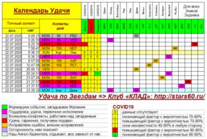 Календарь Удачи на 22 июля 2020 года