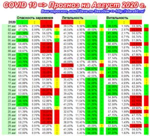 COVID-19, риск заражения в Августе 2020 г.